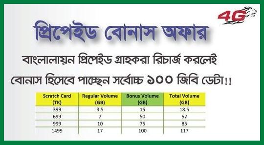 Banglalion WiMAX Prepaid Internet Bonus Offer